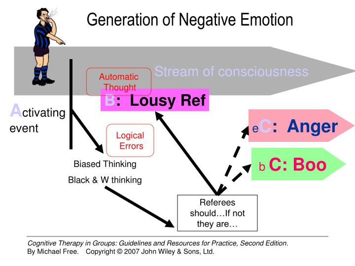 Generation of Negative Emotion