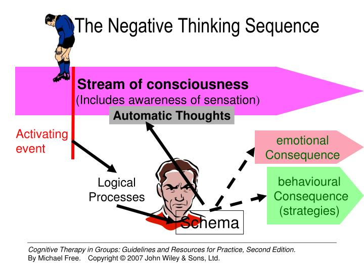 The Negative Thinking Sequence
