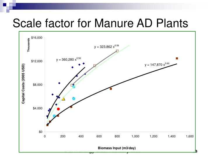 Scale factor for Manure AD Plants