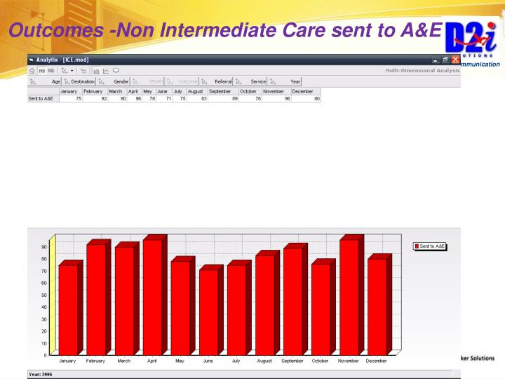 Outcomes -Non Intermediate Care sent to A&E