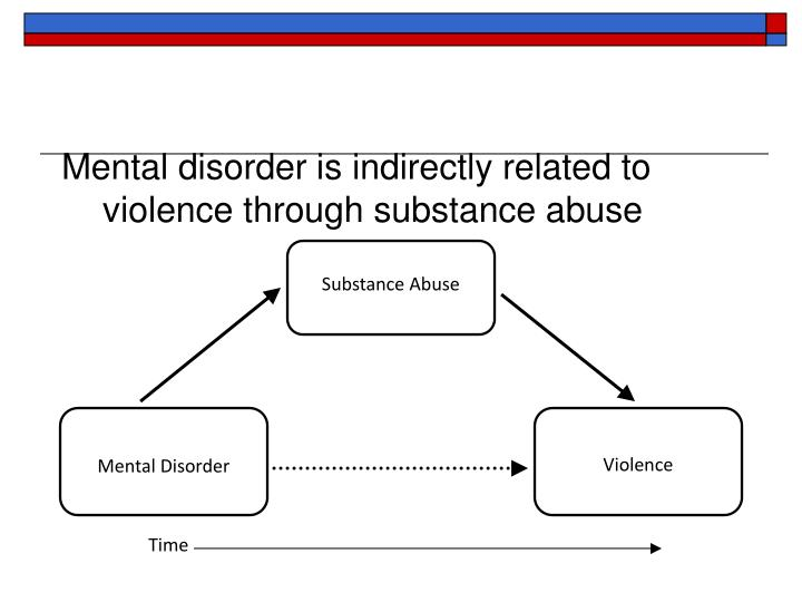 Mental disorder is indirectly related to violence through substance abuse
