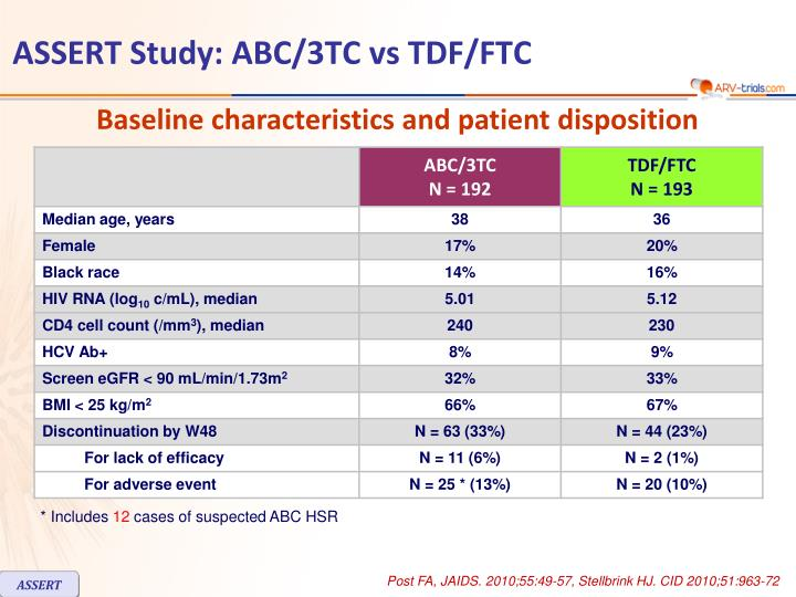 ASSERT Study: ABC/3TC vs TDF/FTC