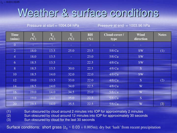 Weather & surface conditions