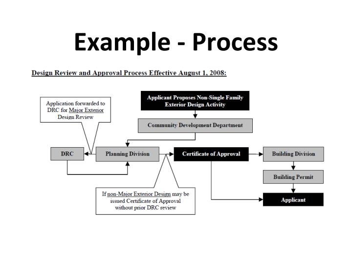 Example - Process