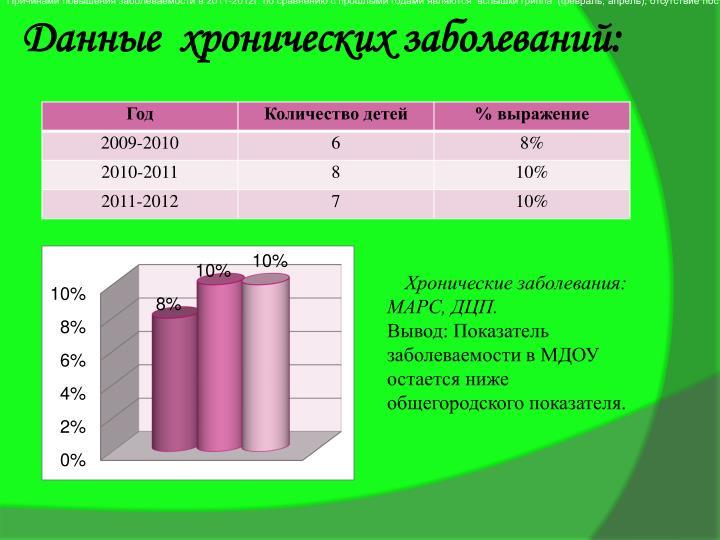 Причинами повышения заболеваемости в 2011-2012г. по сравнению с прошлыми годами являются  вспышки гриппа  (февраль, апрель), отсутствие постоянного мед. работника