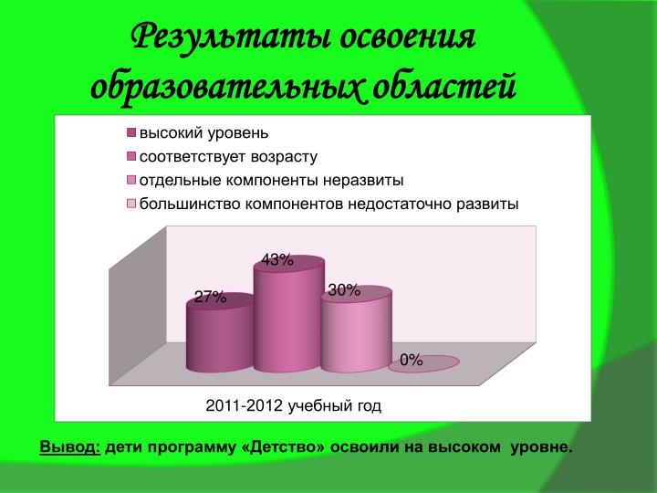 Результаты освоения образовательных областей