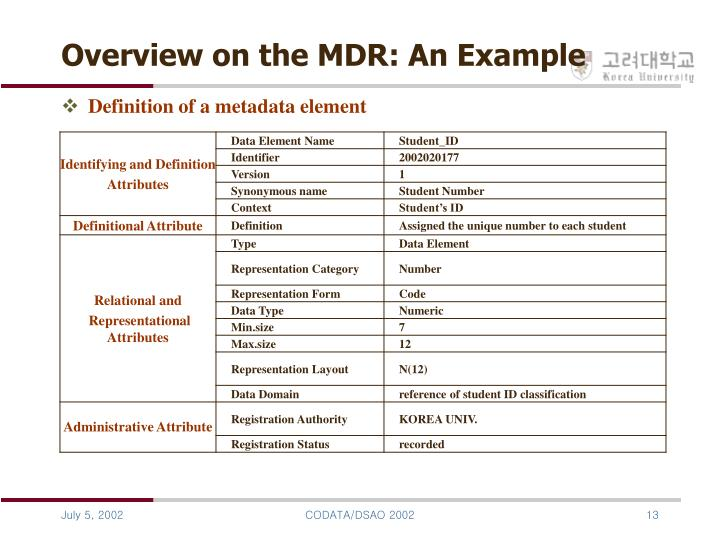 Overview on the MDR: An Example