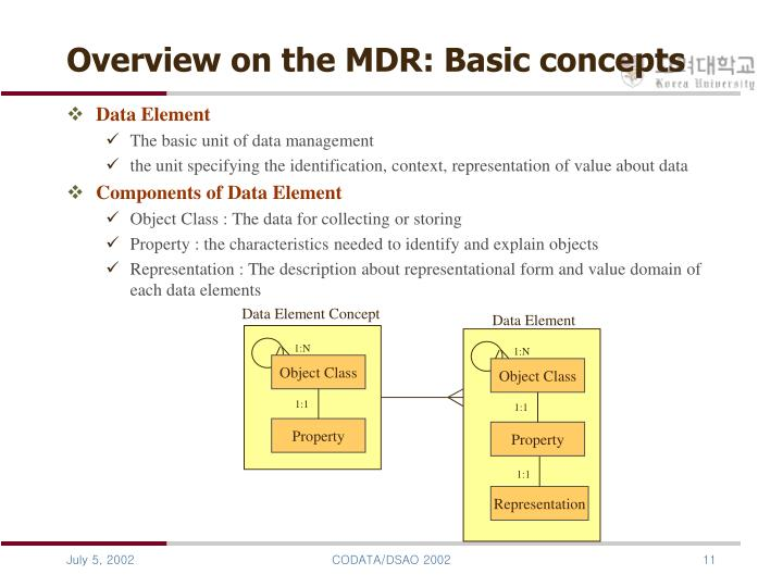 Overview on the MDR: Basic concepts