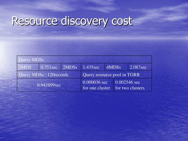 Resource discovery cost