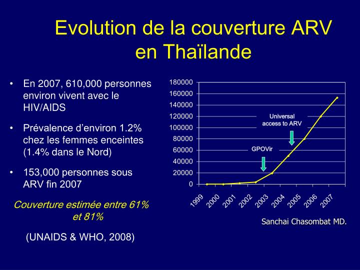Evolution de la couverture arv en tha lande