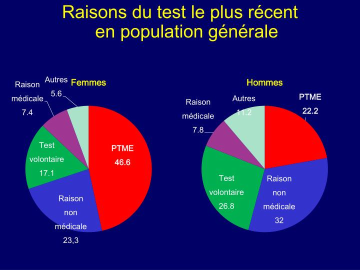 Raisons du test le plus récent
