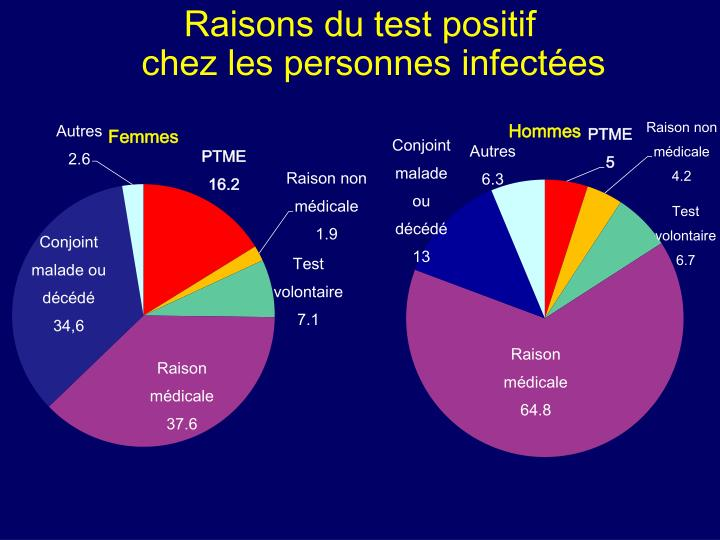 Raisons du test positif