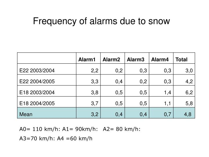 Frequency of alarms due to snow