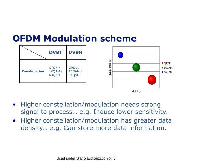 OFDM Modulation scheme