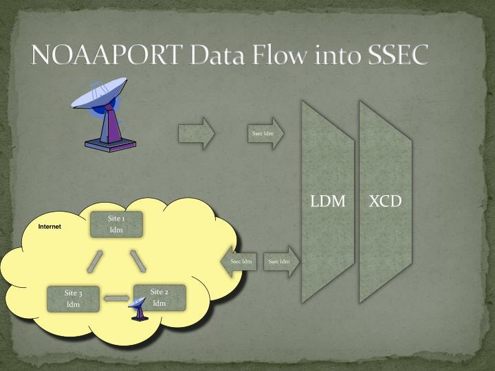 NOAAPORT Data Flow into SSEC