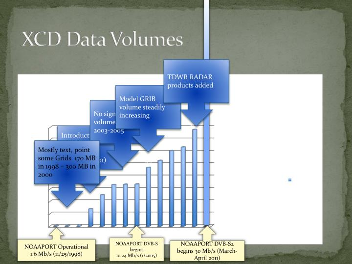 XCD Data Volumes