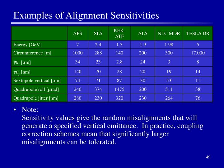 Examples of Alignment Sensitivities