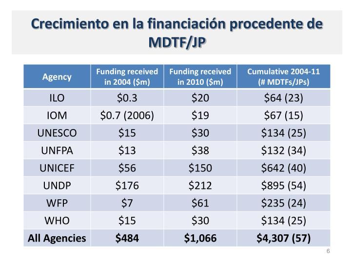 Crecimiento en la financiación procedente de MDTF/JP