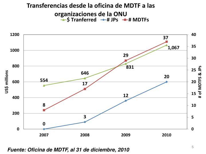 Fuente: Oficina de MDTF, al 31 de diciembre, 2010