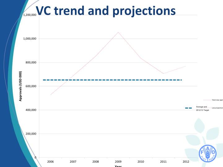 VC trend and projections