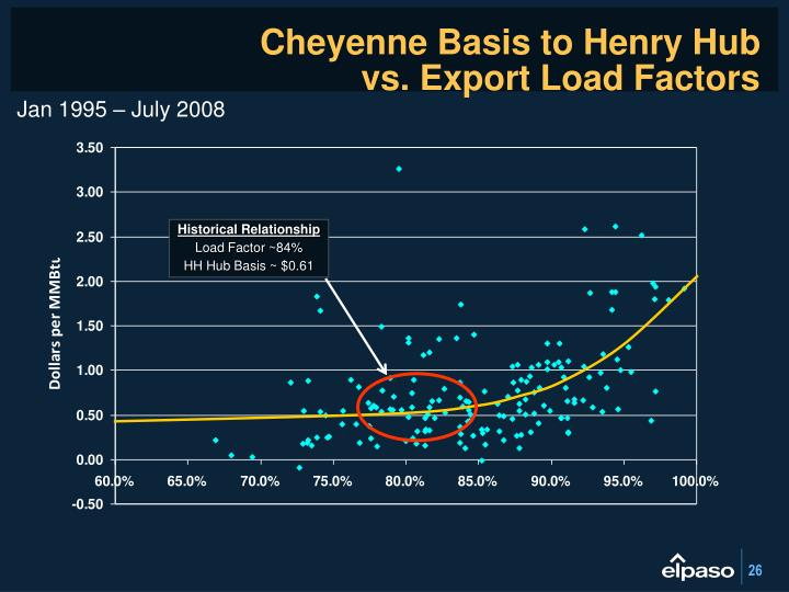 Cheyenne Basis to Henry Hub