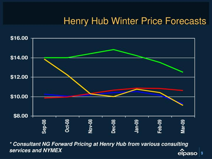 Henry Hub Winter Price Forecasts