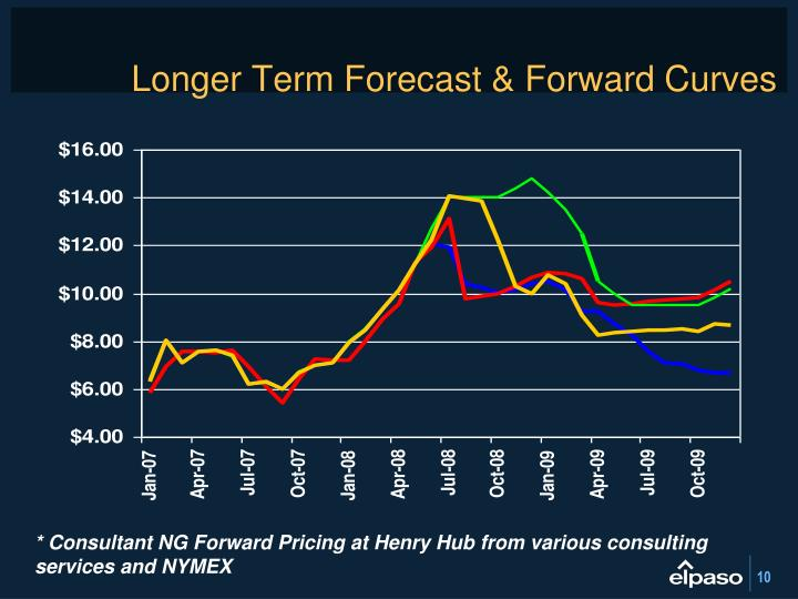 Longer Term Forecast & Forward Curves