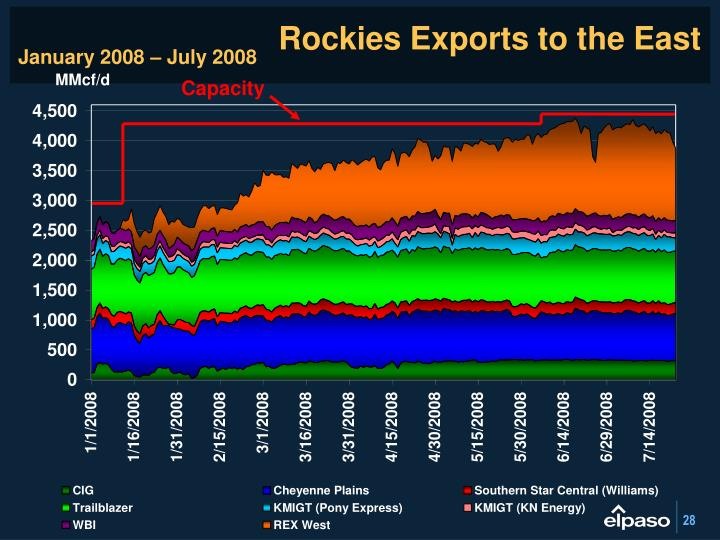 Rockies Exports to the East