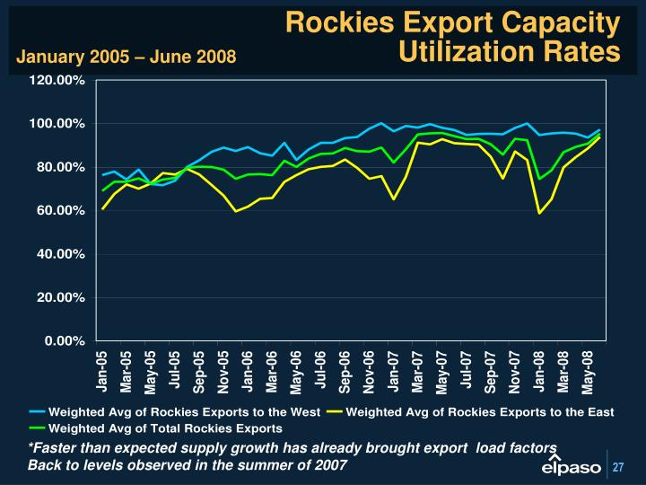 Rockies Export Capacity