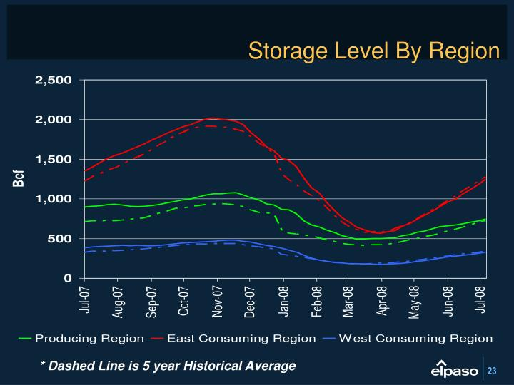 Storage Level By Region