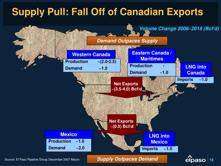 Supply Pull: Fall Off of Canadian Exports