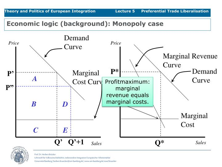 Economic logic (background): Monopoly case