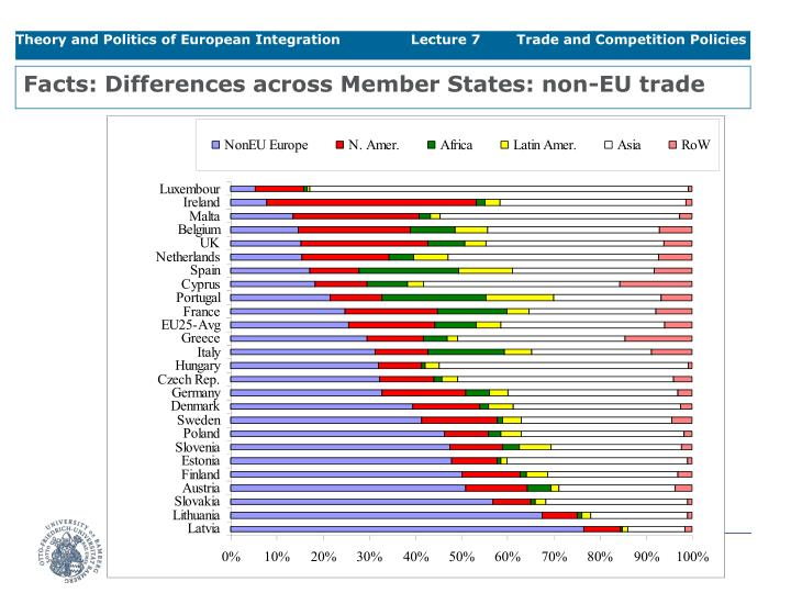 Facts: Differences across Member States: non-EU trade