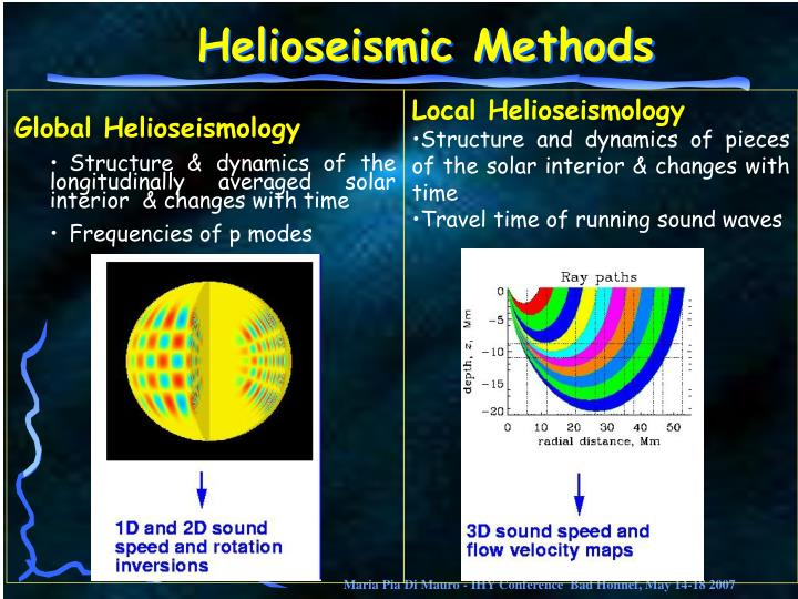 Global Helioseismology