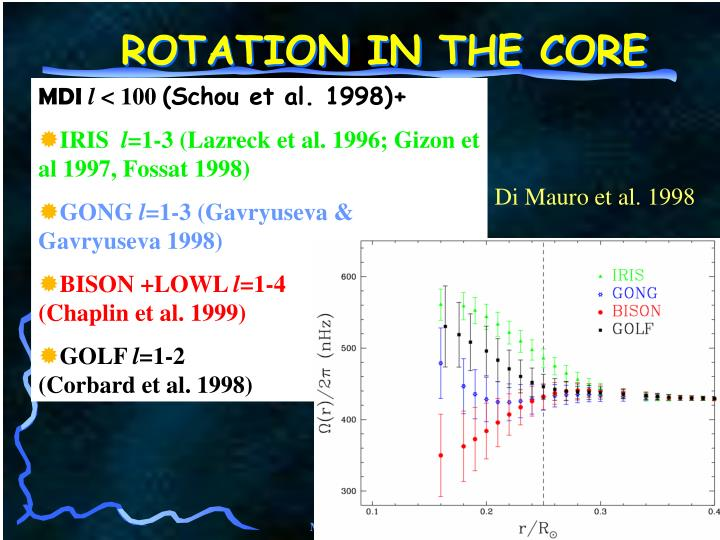 ROTATION IN THE CORE
