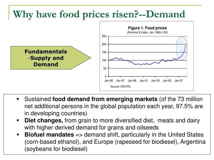 Why have food prices risen?--Demand