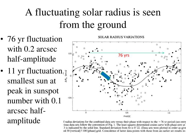 A fluctuating solar radius is seen from the ground