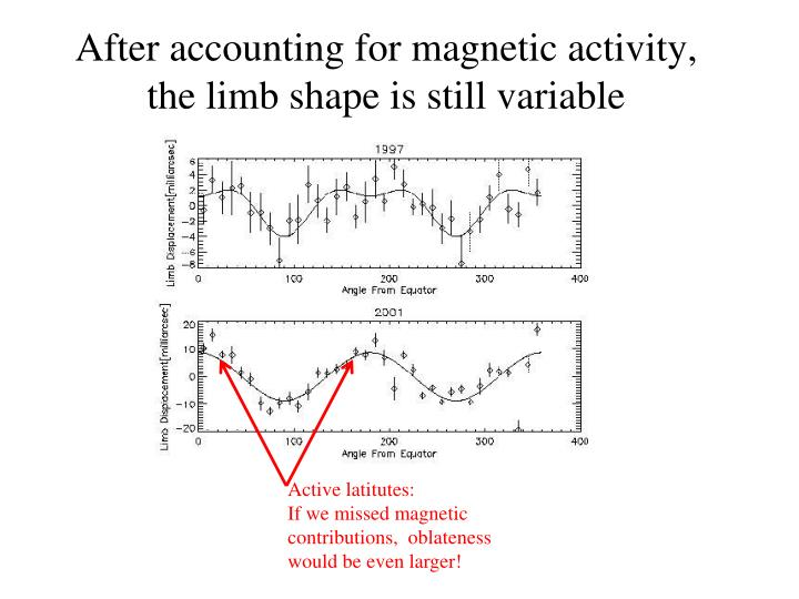 After accounting for magnetic activity, the limb shape is still variable