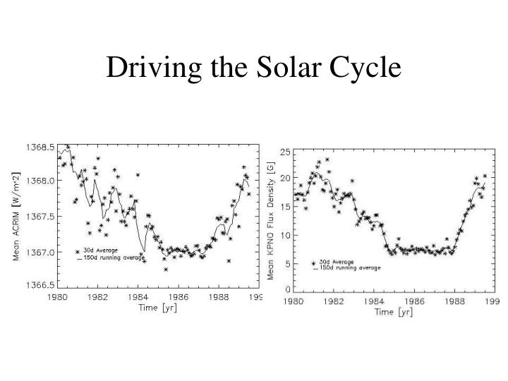 Driving the Solar Cycle
