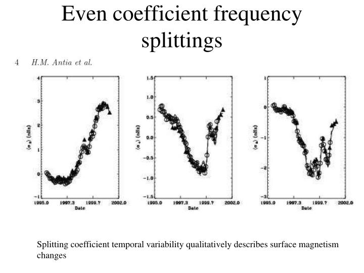 Even coefficient frequency splittings