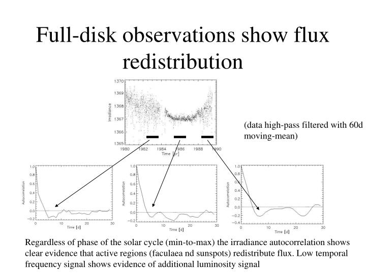Full-disk observations show flux redistribution