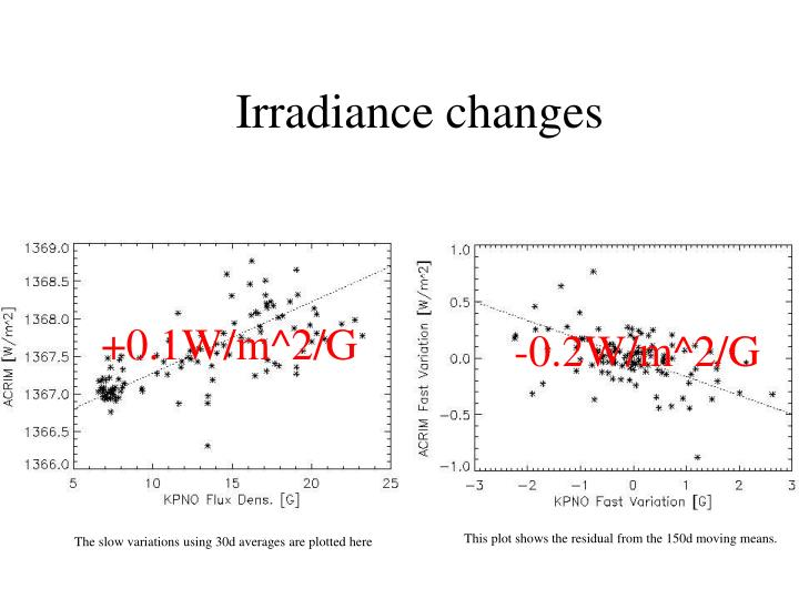 Irradiance changes