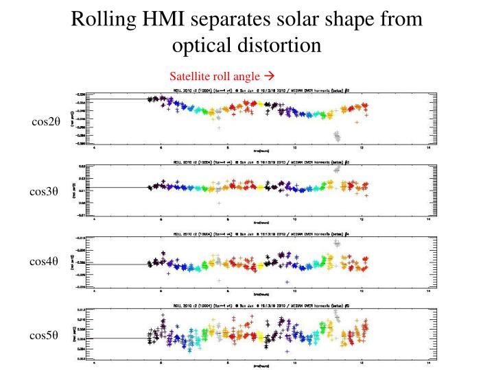 Rolling HMI separates solar shape from optical distortion