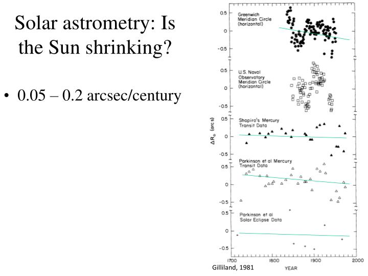 Solar astrometry: Is the Sun shrinking?