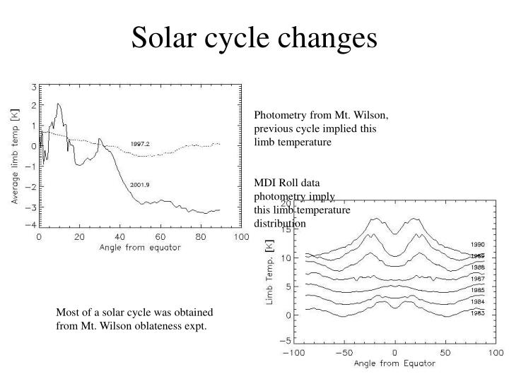 Solar cycle changes