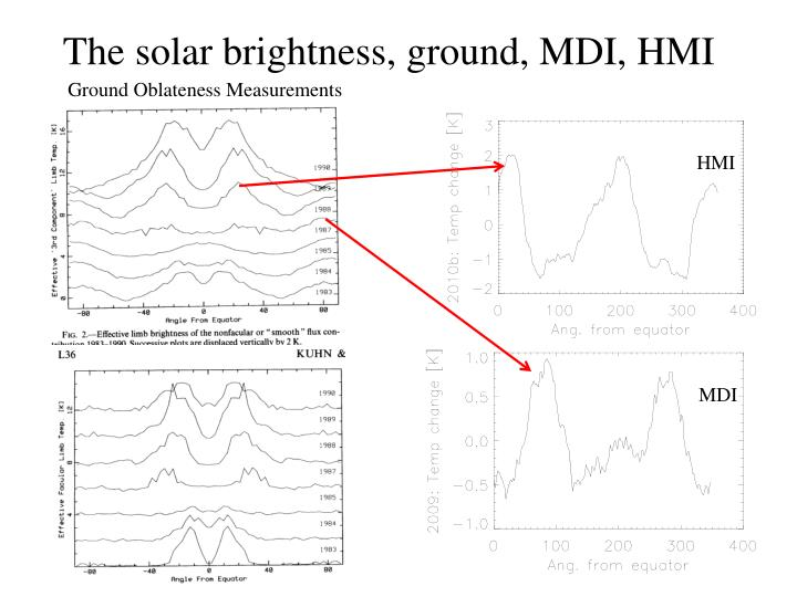 The solar brightness, ground, MDI, HMI
