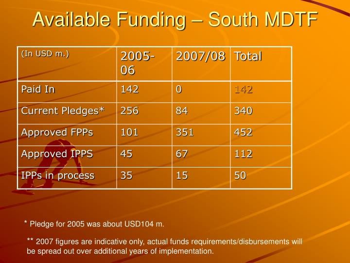 Available Funding – South MDTF