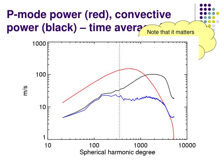 P-mode power (red), convective power (black) – time average (blue)