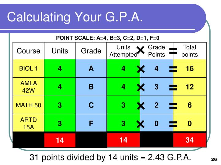 Calculating Your G.P.A.