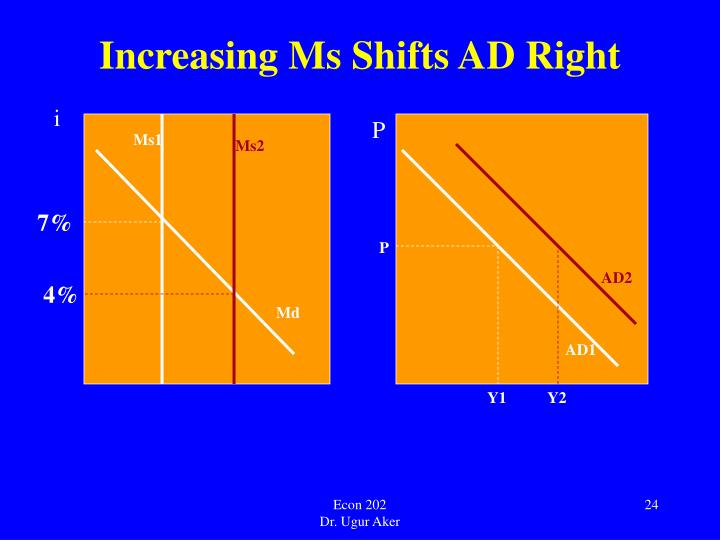 Increasing Ms Shifts AD Right